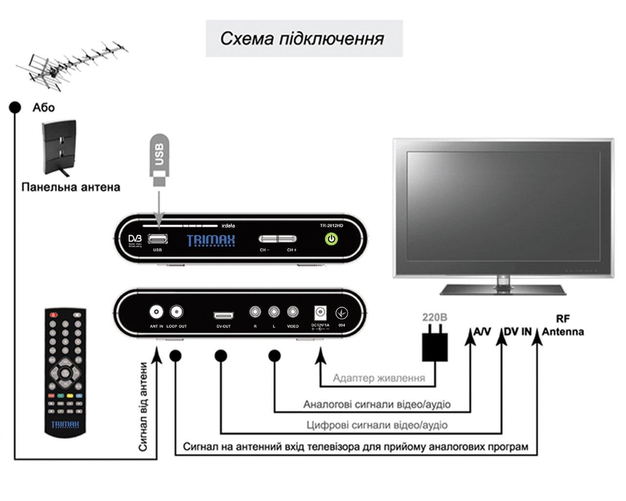 як підключити тюнер до телевізора